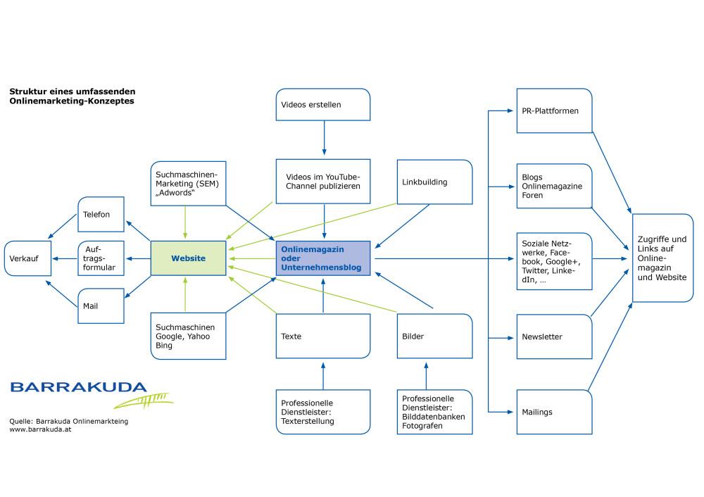 Struktur eines umfassenden Onlinemarketing Konzeptes
